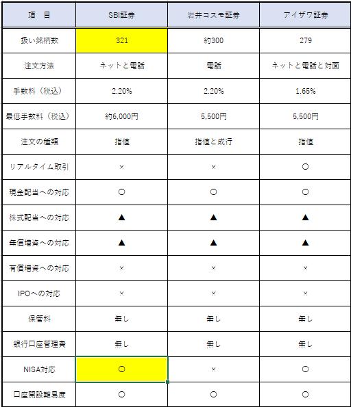 ベトナム株を扱う日本の証券会社比較表