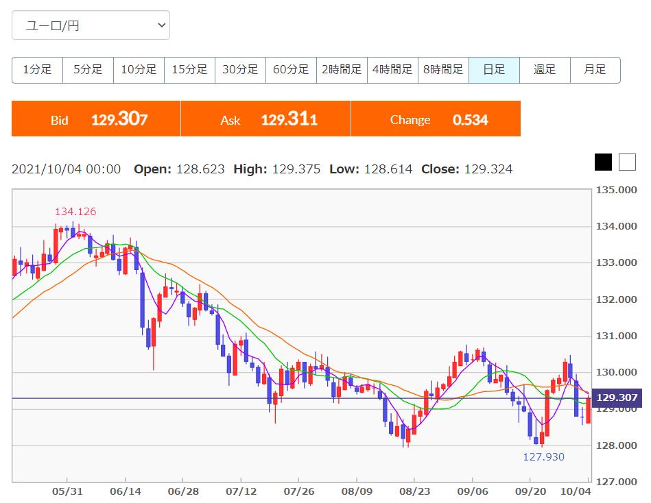 ユーロ円下落