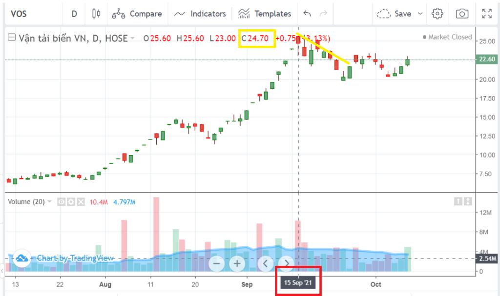 VOS株価チャート